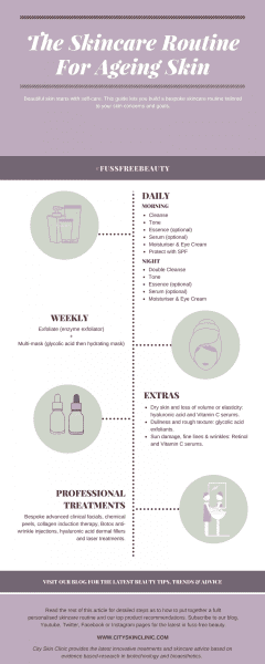 Infographic of skincare routine for ageing skin