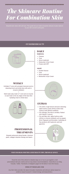 Infographic of skincare routine for combination skin