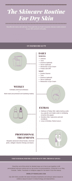 Infographic of skincare routine for dry skin