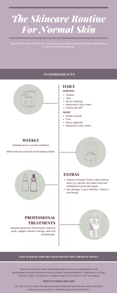 Infographic of skincare routine for normal skin